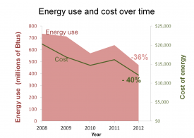 energy use graph